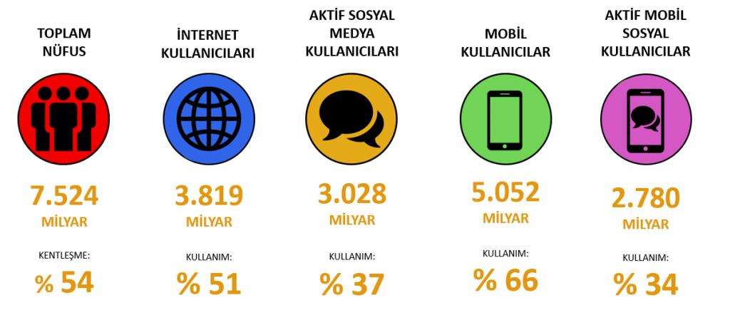 Global dijital istatistikler