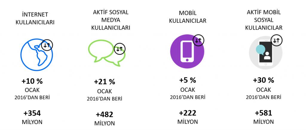 Dünya Dijital İstatistikleri Yıllık Artış