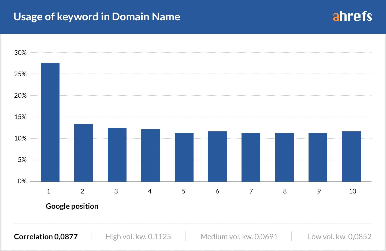 domain içerisinde anahtar kelime kullanımı