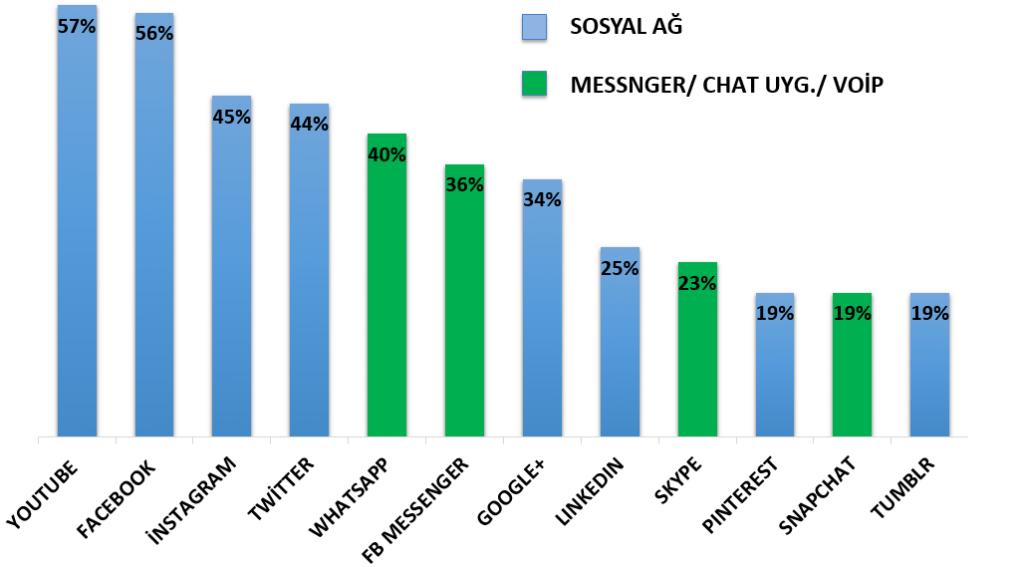 türkiye en cok kullanılan sosyal platformlar istatistiği