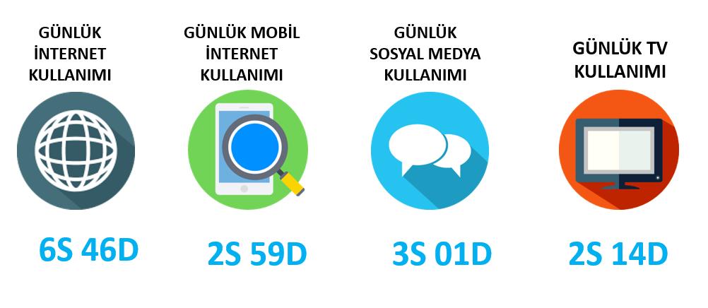 türkiye günlük internet ve sosyal medya kullanım istatistikleri
