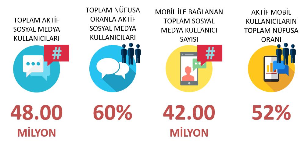 türkiye sosyal medya kullanıcı istatistikleri