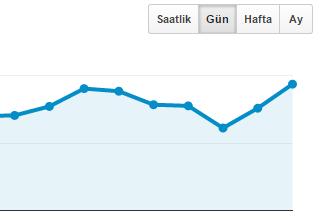 Google Analytics ile ilgili faydalı ipuçları