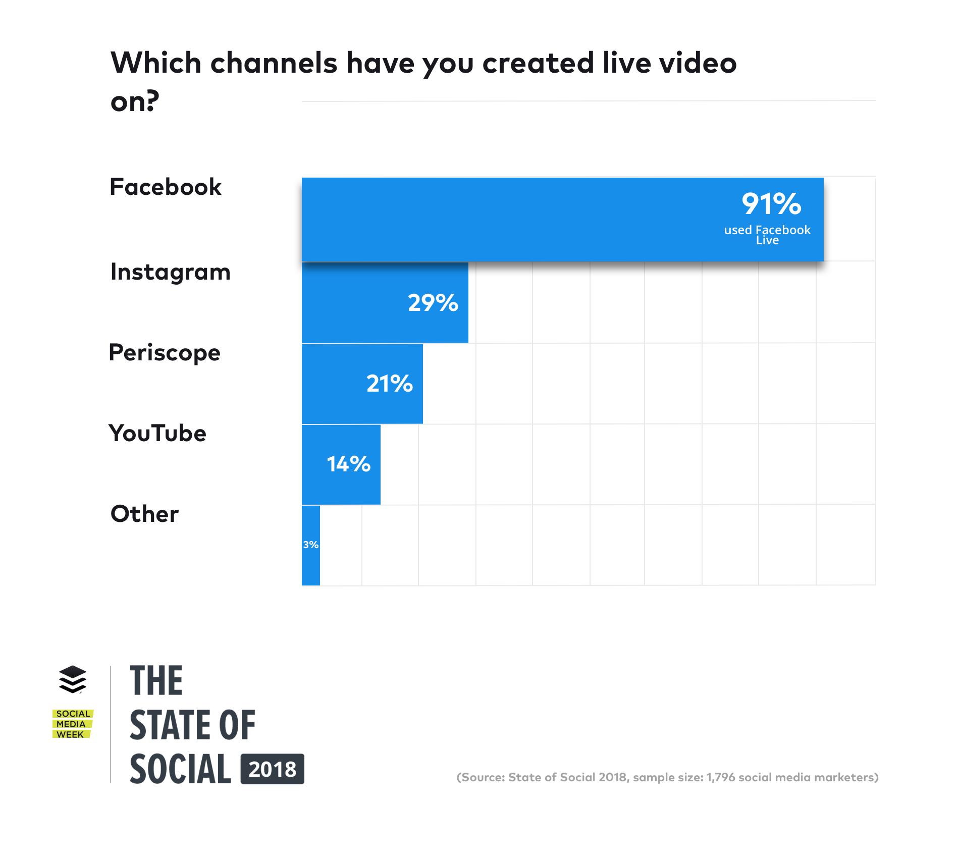 markaların sosyal medya istatistikleri