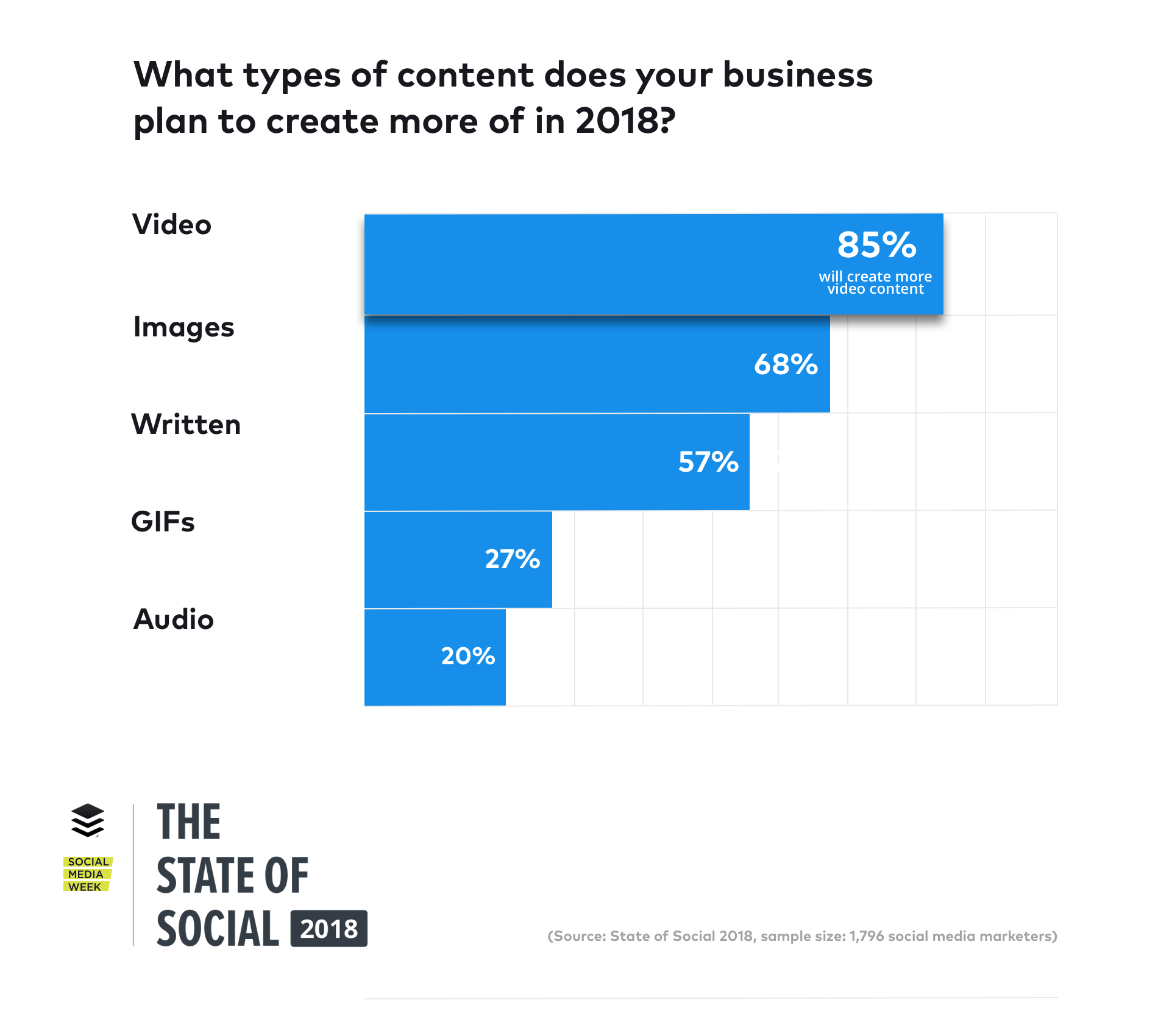 Markaların Sosyal Medya Reklam Eğilimleri