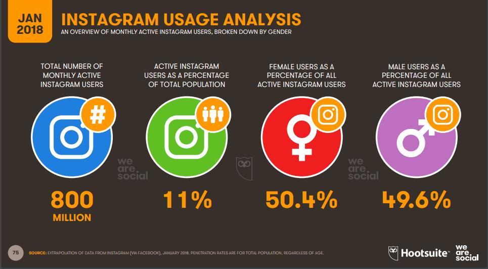 sosyal medya pazarlama | sosyal medya | facebook pazarlama | 2018 sosyal medya istatistikleri | dünyada internet kullanım istatistikleri | sosyal medya istatistikleri 2018