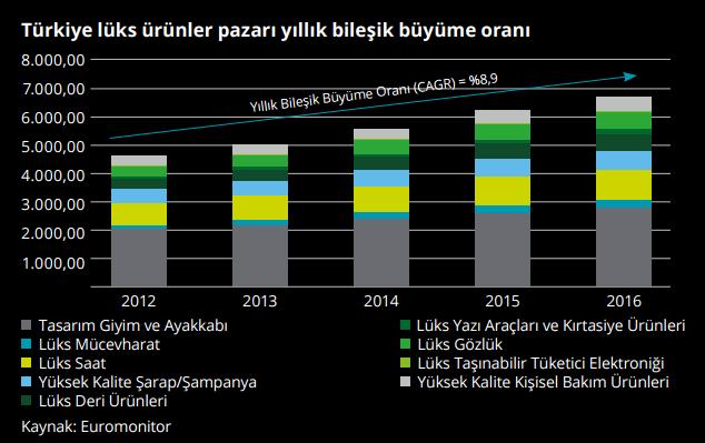 Türkiye Lüks Ürünler Pazarı Büyüme Oranları